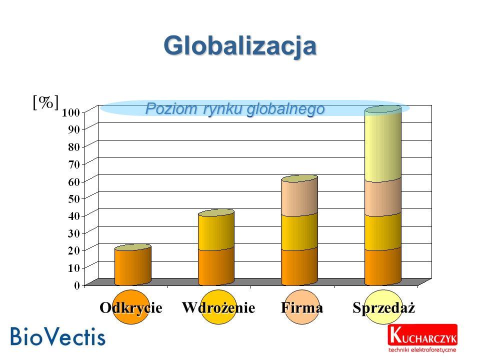 Globalizacja [%] Poziom rynku globalnego Odkrycie Wdrożenie Firma